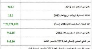 عدد سكان المملكة السعودية
