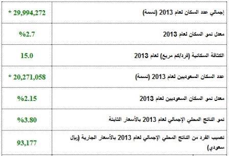 صور عدد سكان المملكة السعودية