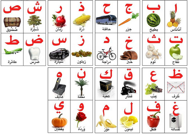 صور كتابة الحروف العربية