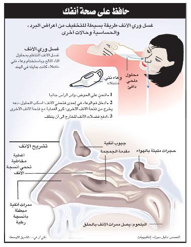 صور ما هي اسباب دمل الرئة