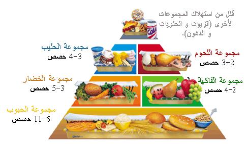 صور موضوع عن الطعام الصحي
