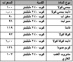صور جدول السعرات الحرارية بالتفصيل