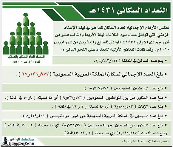صورة عدد سكان المملكة السعودية
