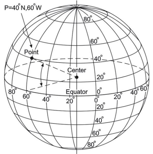 صورة ما عدد خطوط الطول