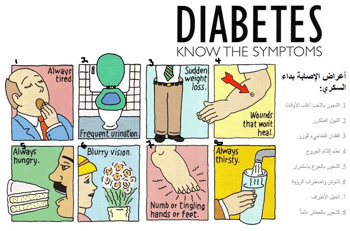 صور مضاعفات مرض السكري الخطيرة