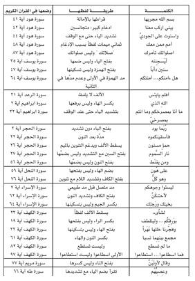 صورة عدد السجدات الموجودة في القران الكريم