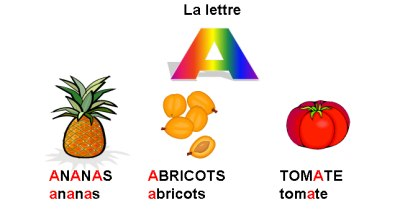 صور طريقة نطق الحروف الفرنسية