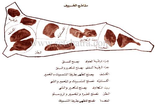 طريقة شراء اللحوم