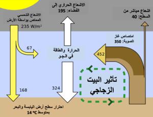صورة مقال عن ظاهرة الاحتباس الحراري