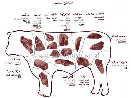 كيفية شراء اللحوم