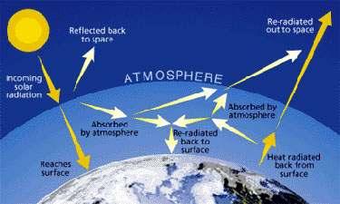 صور مقال عن ظاهرة الاحتباس الحراري
