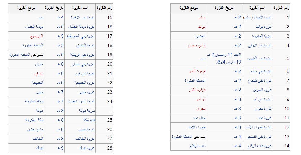 صور كم عدد احزاب القران