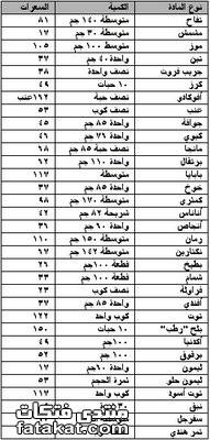 جدول السعرات الحرارية للاطعمه