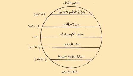 صورة ما عدد دوائر العرض الرئسية