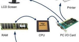 صورة مكونات الحاسوب