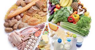 صورة جدول السعرات الحرارية للاطعمة