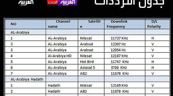 صورة تردد العربية , التردد لكل قنوات العربية