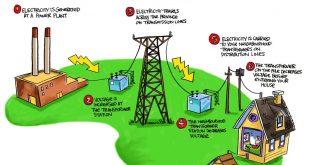 تعريف انتاج الطاقة الكهربائية