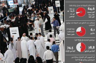 صور كم عدد سكان الامارات