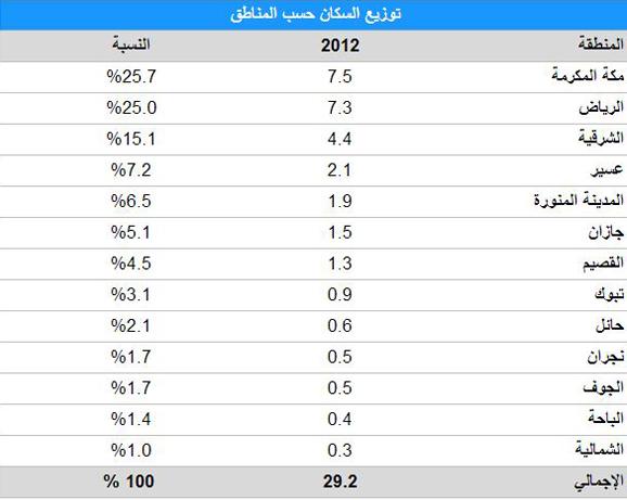 صور عدد سكان المملكة العربية السعودية 2019
