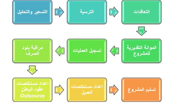 صورة تحليل بنود الاعمال الانشائية