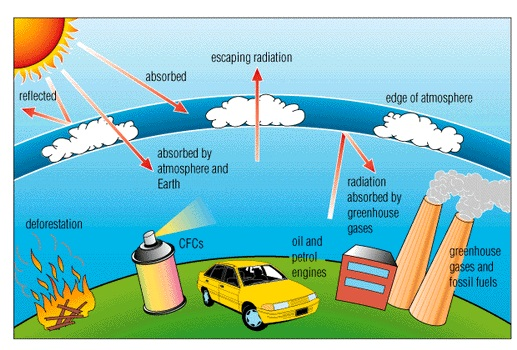 صورة الاحتباس الحراري تعريفة