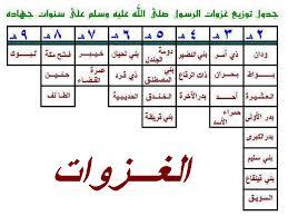 صور كم عدد الغزوات في الاسلام