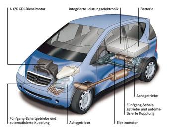 صورة انواع المحركات