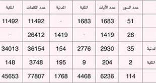صور عدد السور المكية والمدنية