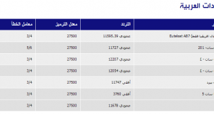 ترددات القنوات العربية على الهوت بيرد 2019