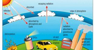 صورة الاحتباس الحراري اسبابه و نتائجه