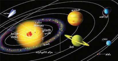صور تعريف الكواكب