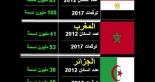 اكبر الدول العربية من حيث السكان