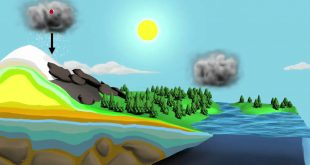 صورة ين يوجد الماء في الطبيعة