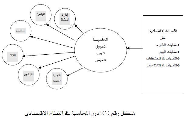 بحث عن المحاسبة المالية pdf